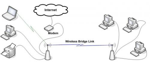 wirelessbridge.jpg