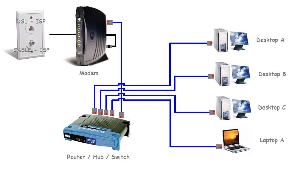 Home networking amp printer file sharing how to guides and tutorials